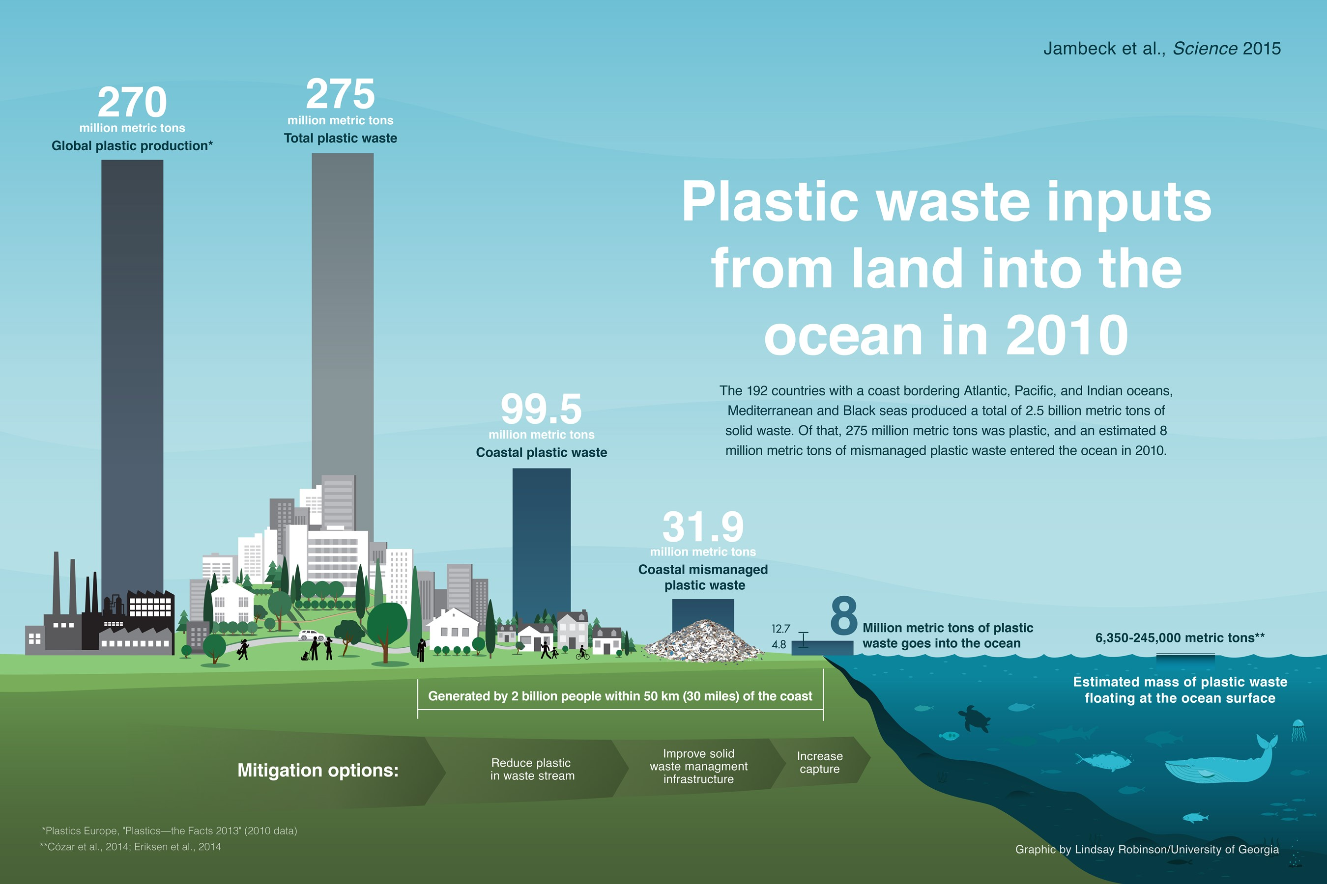 plastic waste inputs from land into the ocean jambeck research group